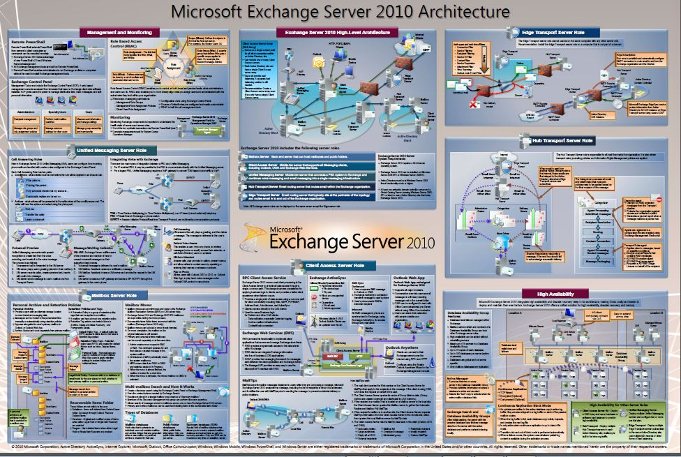 Exchange 2010 Architecture Poster - IT World | Technology