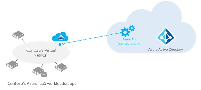 Azure AD Domain Services - IT World | Technology Site